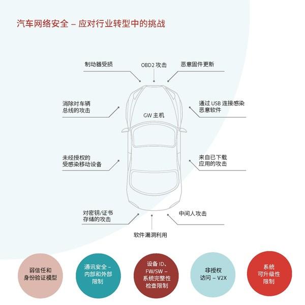汽车网络安全 – 应对行业转型中的挑战