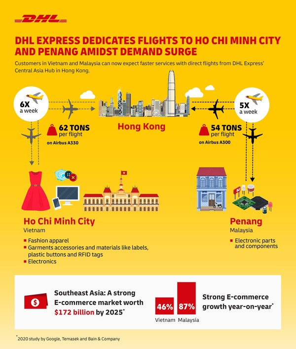 DHL Express dedicates flights to Ho Chi Minh City and Penang amidst demand surge