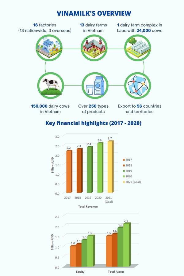 Vinamilk的概述和主要财务亮点(2017年至2020年)
