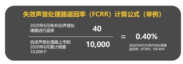 失效声音处理器返回率(FCRR)计算公式