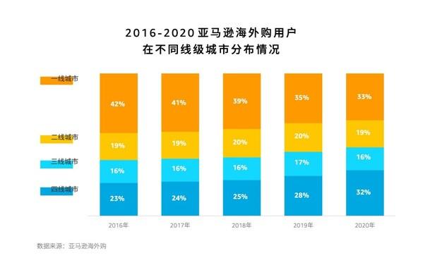 亚马逊海外购联合百度发布《2020中国跨境网购趋势洞察》