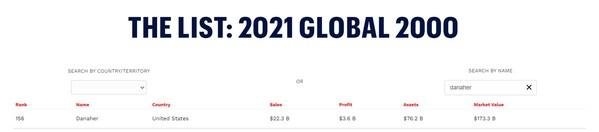 2021福布斯全球2000强揭晓 丹纳赫排名上升70位