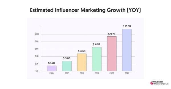 IMH Estimated Influencer Marketing Growth (YOY)