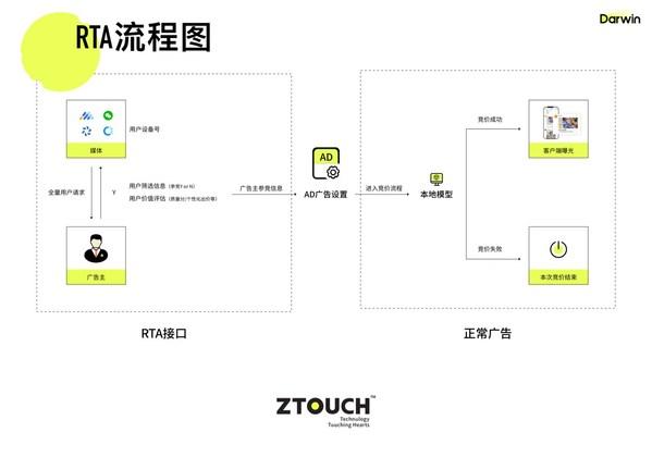 ZTouch 广告数智投放平台Darwin RTA流程图