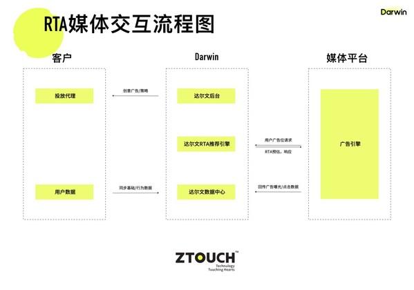 ZTouch 广告数智投放平台Darwin RTA媒体交互流程图