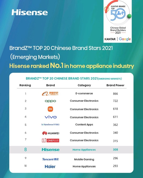 Hisense ranked No.8 in BrandZ TOP 20 Chinese Brand Stars 2021