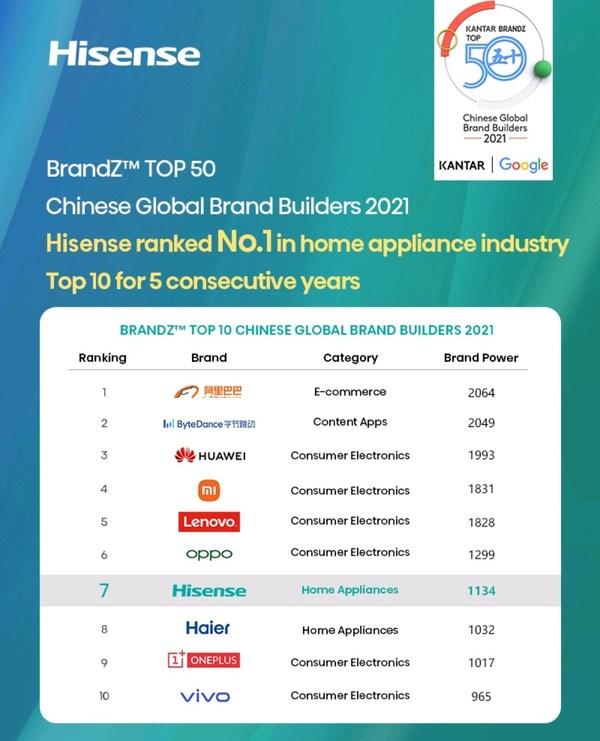 하이센스, 회사 브랜드 가치 급상승