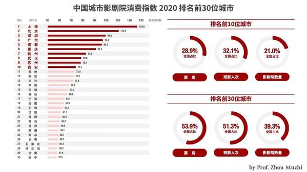 图:中国城市影剧院消费指数2020 排名前30位城市