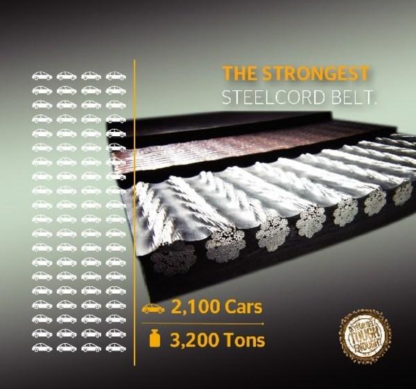 已知世界上最坚固的钢丝绳芯输送带ST 10000