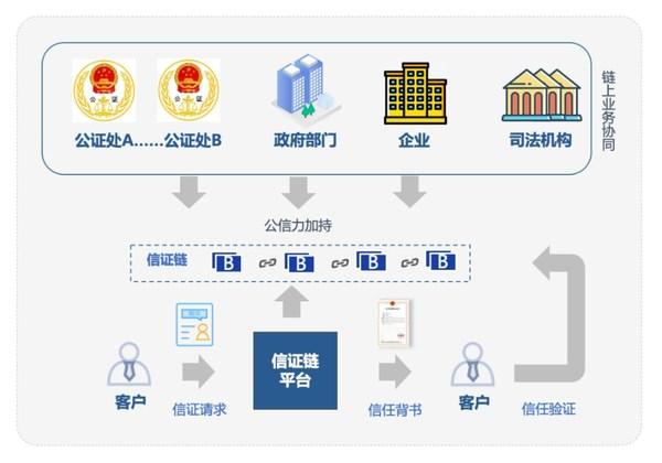 中国区块链发展战略研究工作组发布首个区块链创新应用案例