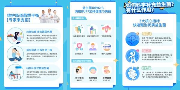 《2021国民肠道健康调研报告》节选