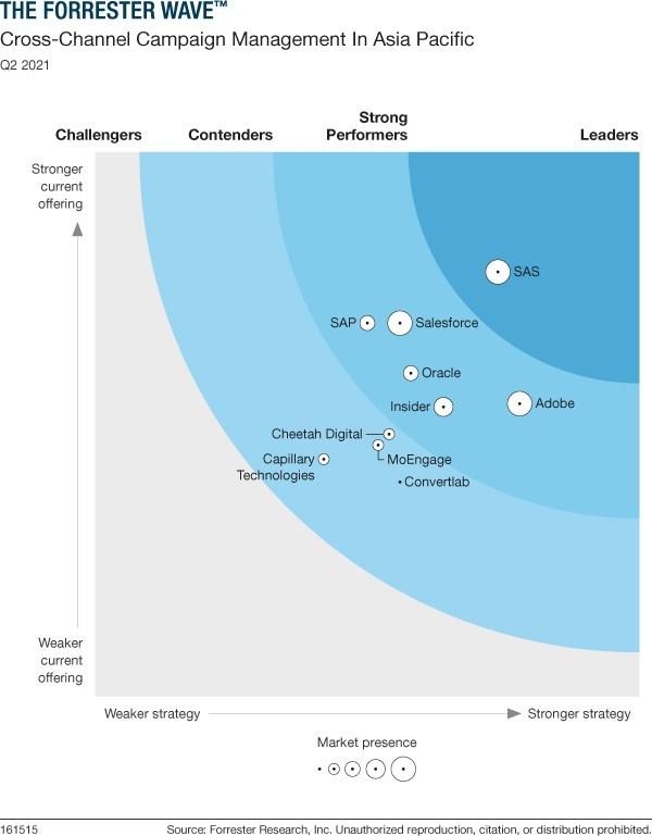 Convertlab位列Forrester亚太十家最重要跨渠道营销活动管理厂商