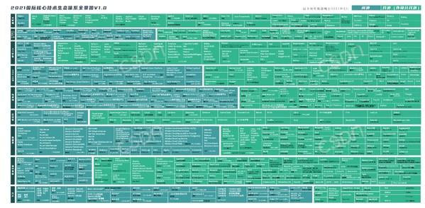 2021国际核心技术生态体系全景图V1.0