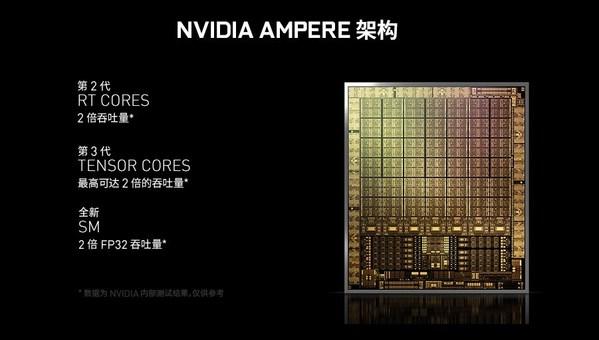 NVIDIA Ampere架构