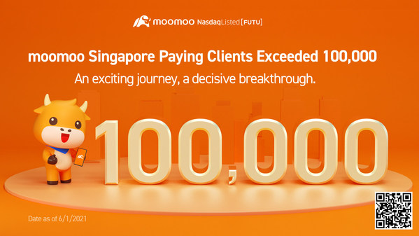 Futu's one-stop investment platform, moomoo, achieves over 220,000 users and 100,000 paying clients in under 3-months since launch in Singapore