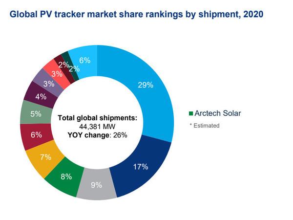 Arctech tiếp tục là nhà cung cấp thiết bị theo dõi năng lượng mặt trời lớn thứ 4 trên thế giới vào năm 2020