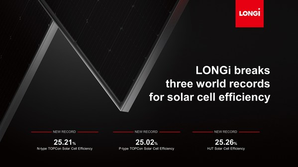LONGi breaks three world records for solar cell efficiency of N-type TOPCon, P-type TOPCon and HJT