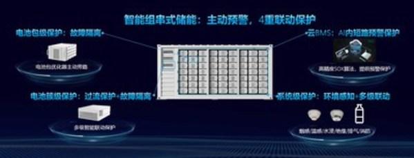 智能组串式储能4重联动保护