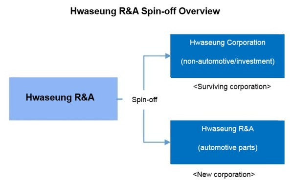 Hwaseung R&A spin-off overview