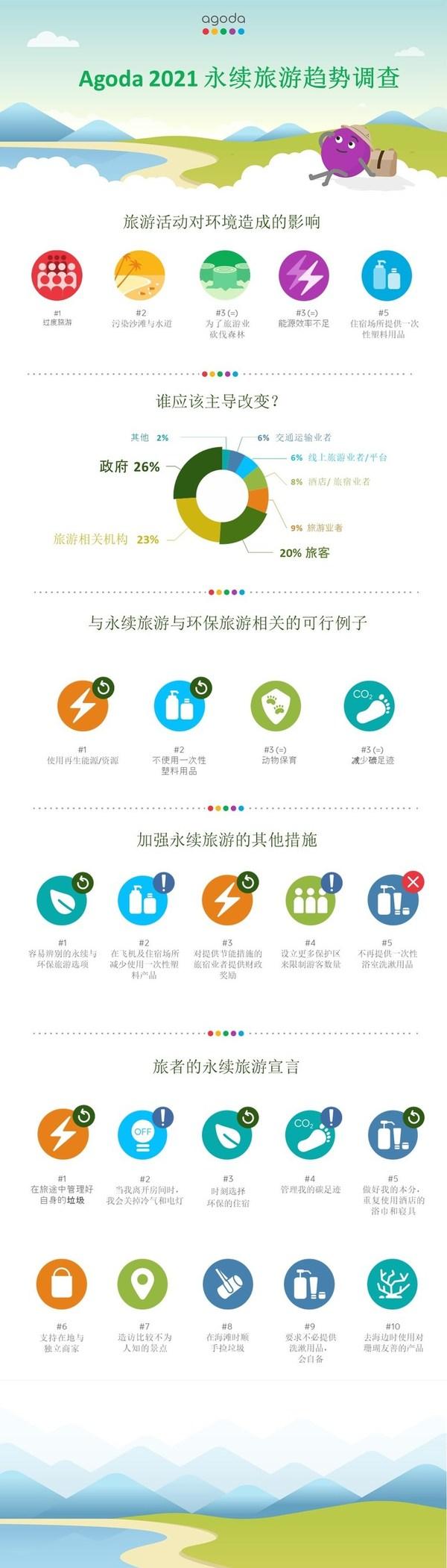 Agoda發布可持續旅遊趨勢調查報告