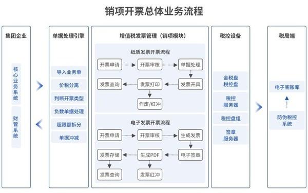 元年云销项发票管理: 发票、业务、资金、合同、财务五流一致