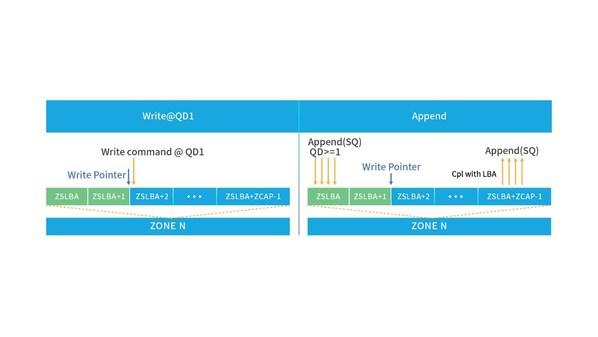 浪潮ZNS SSD对Write和Append进行优化(QD1 write@4k带宽 800M/s,QD1 write@128k带宽 1100MB/s,QD4 append@128k带宽>1700MB/s)