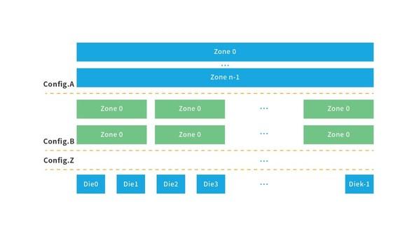 浪潮ZNS SSD可灵活采用config.A或者config.B架构