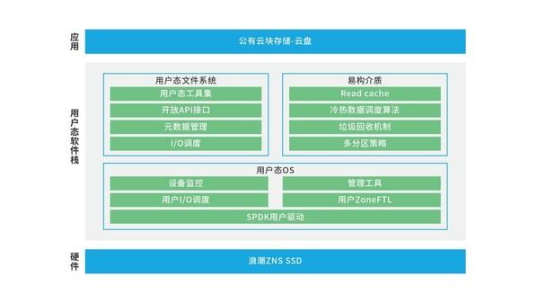 浪潮新一代ZNS SSD适配公有云块存储场景