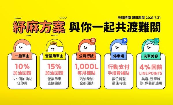 車麻吉推出的『紓麻方案』針對一般用車車主、營業用車車主、公司行號、停車場、洗車場、美容店、保養廠的等進行補貼,最高享有 15% 筆筆加油回饋。