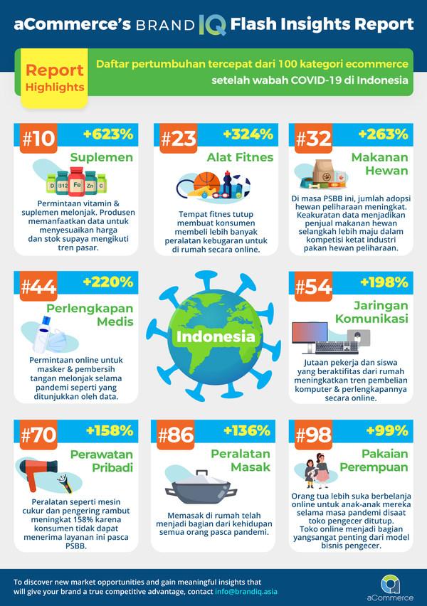 "BRANDIQ dari aCommerce merilis daftar 100 kategori ""Ecommerce"" yang paling berkembang pesat setelah Covid-19 merebak"