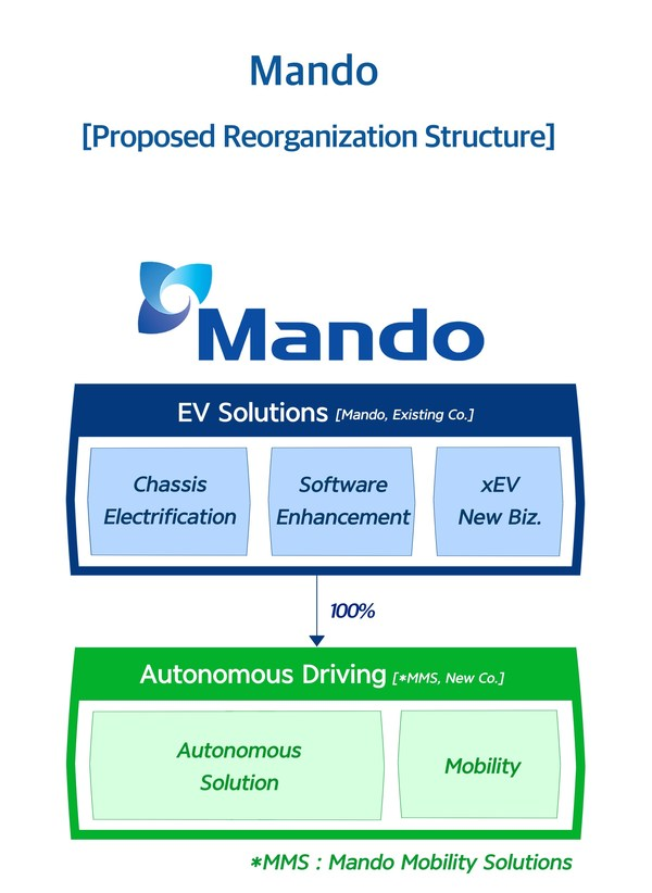 Mando Announces Strategy to Advance into Specialized 'EV Solutions' and 'Autonomous Driving' Companies Path for achieving 9 trillion KRW revenue by 2025