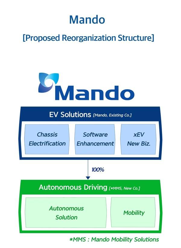 """万都宣布发展专业""""电动汽车解决方案""""和""""自动驾驶""""的新战略"""