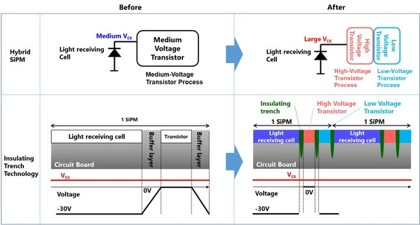 Toshiba Looks to Expand its Solid-State LiDAR to Transportation Infrastructure Monitoring