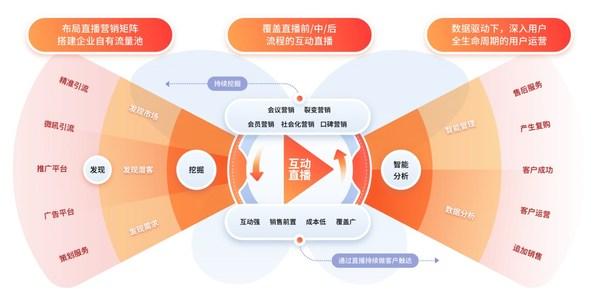 创客贴X微吼:搭建全链条数字化的直播营销体系,驱动业绩增长