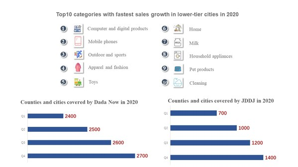 """JD.com and Dada Group Jointly Publish White Paper, """"Chinese On-Demand Consumption Trends Report 2021"""""""