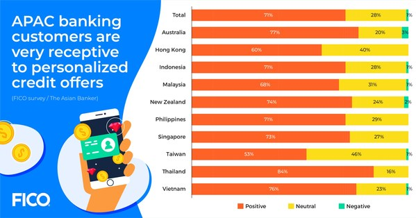 FICO Survey: 67% of Thais Not Satisfied with Generic Credit Offers from Their Bank