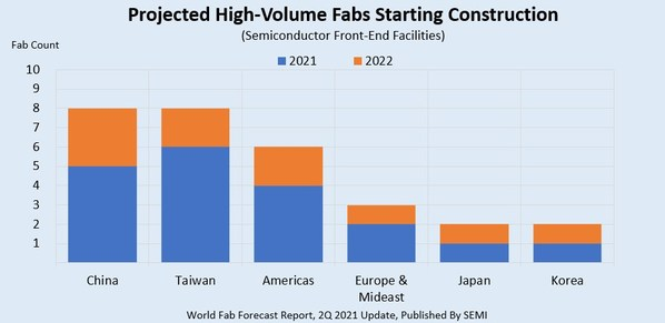 Figure 1: Projected fab construction starts