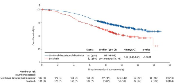 Figure B: overall survival in the intention-to-treat population[3]