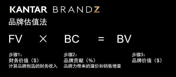2021年凯度BrandZ最具价值全球品牌100强发布