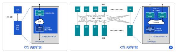 Rambus发布CXL™内存互连计划,引领数据中心架构进入新时代