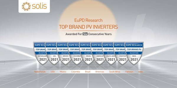 """Solis recognized globally receiving the """"Top PV Brand 2021"""" seal for inverters in 8 countries across 5 continents"""