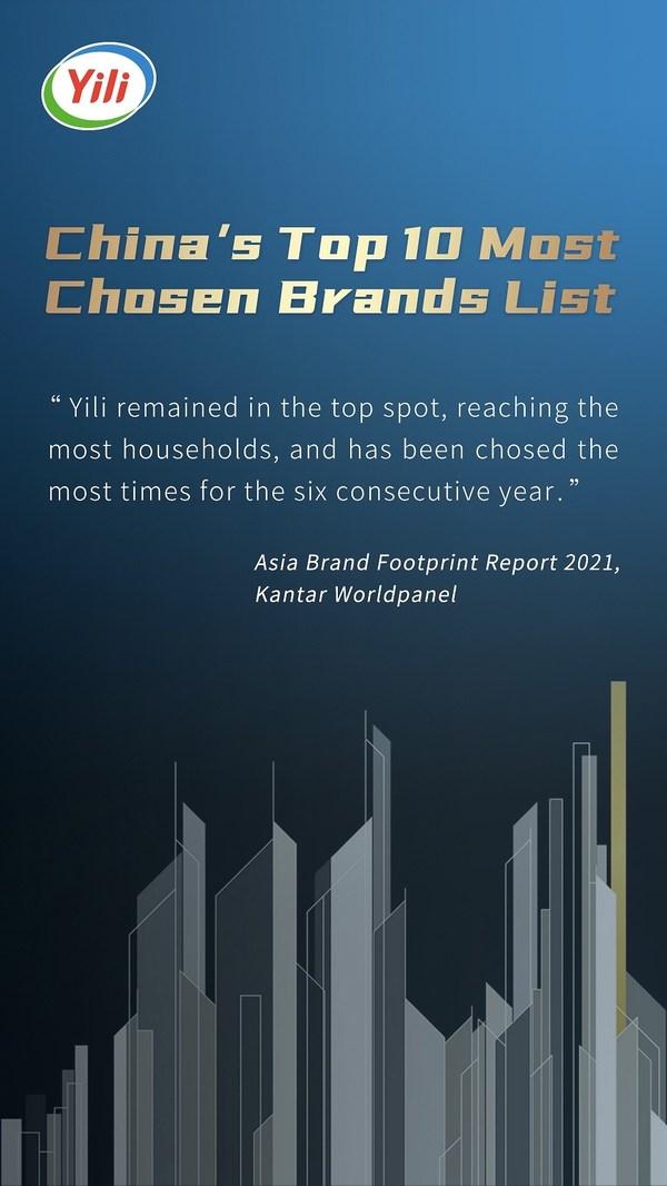 Yili vẫn là thương hiệu được người tiêu dùng lựa chọn nhiều nhất ở Trung Quốc, tiếp cận hơn 90% hộ gia đình trong sáu năm liên tiếp