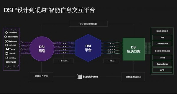 四方维DSI智能交互平台