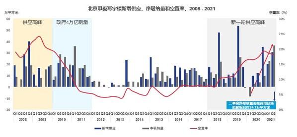 高力国际:强势行情持续,北京楼宇经济进入新经济驱动时代