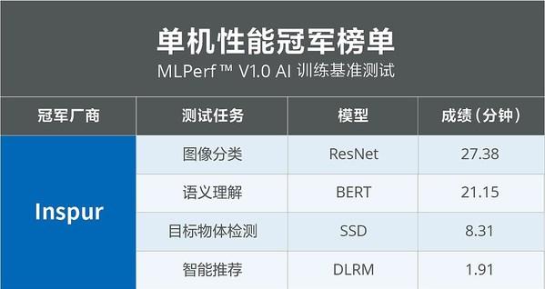 MLPerf全球AI基准测试发榜,浪潮AI服务器斩获半数冠军