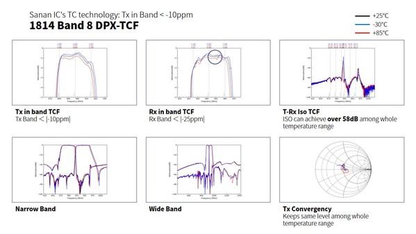 图表2:三安集成TC-SAW Band 8 DPX-TCF产品性能