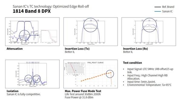 图表1:三安集成TC-SAW Band 8 DPX产品性能
