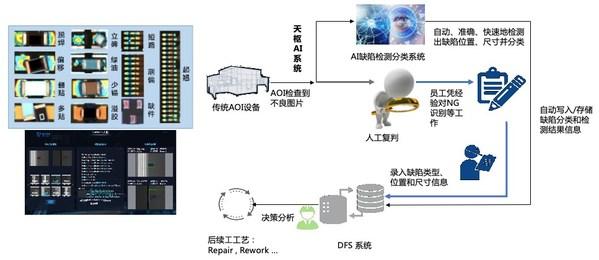 格创东智天枢AI视觉检测系统
