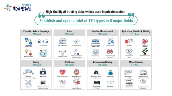 High-Quality AI training data, widely used in private sectors