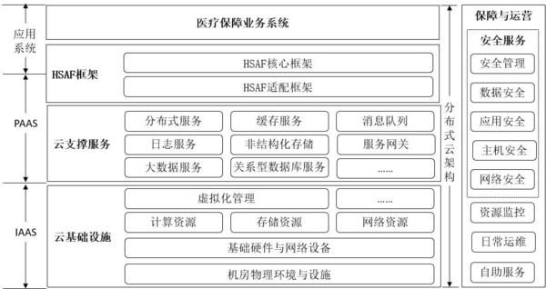 湖北省医疗保障云数据中心技术架构示意图